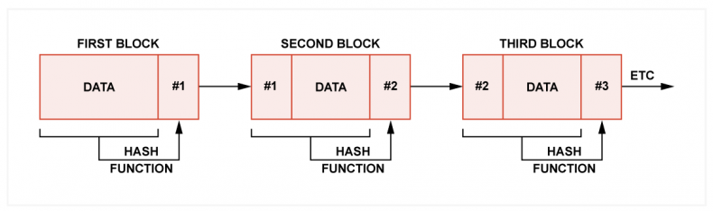 Fig.1 - In a block chain, the hash of the previous block is included in the hash calculation of the next block and so on. Any alteration of any data in the chain will affect the latest hash. If multiple copies of the chain exist, it will be obvious which one has been changed.