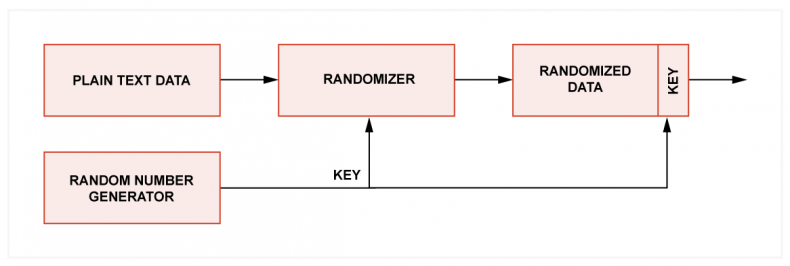 Fig.1 - In padding, the plain text message is randomized and the randomization key is added to the block. With a randomized message it is hard for an attacker to tell if it has been decrypted.