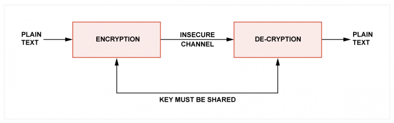 Fig.2 - In symmetrical encryption, the same key is used for encryption and decryption. The recipient must be sent the key and it could be intercepted.
