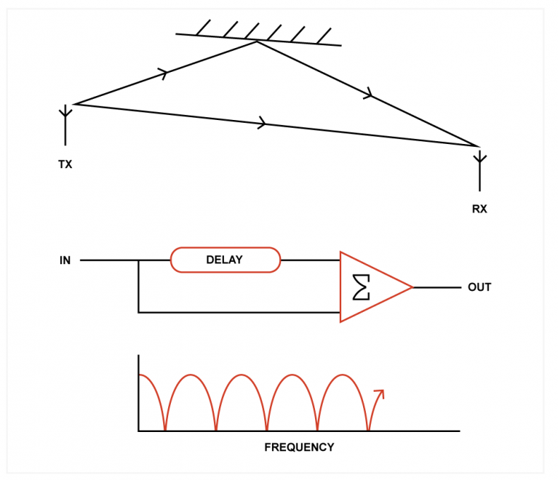 Fig.1 A steady reflection effectively creates a comb filter, which puts cancellation notches in the signal.