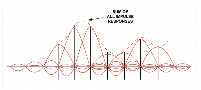 Fig.3. The impulse response of a rectangular filter is a sinx/x wave having periodic zero crossings. In reconstruction, each sample falls at the zero crossings of all the others.