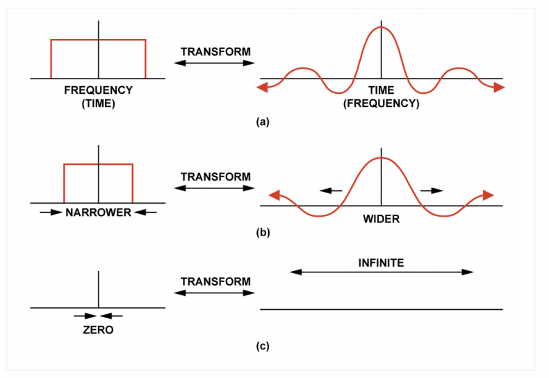 Fig.4 Transform duality. Time and frequency domains can be interchanged across the diagram.