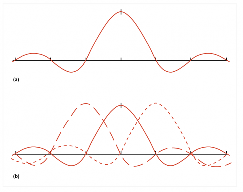 Fig.5 The dual of Fig.3 is a spectrum in which discrete frequencies are orthogonal.  The spectrum of one carrier is shown at a). The center of each carrier falls at the nulls of all the others.
