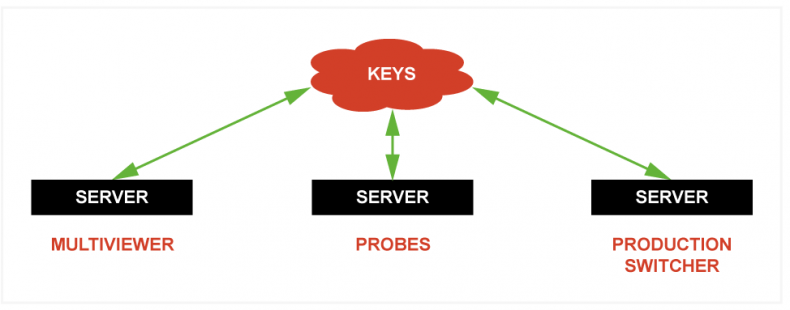 Keys can be distributed from the cloud as well as centralized servers. This greatly improves flexibility for broadcasters allowing them to dynamically allocate resource to build systems quickly and on-the-fly.
