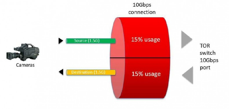 Figure 6: Typical IP equipment using only 15% of a 10GE I/O port. Click to enlarge.
