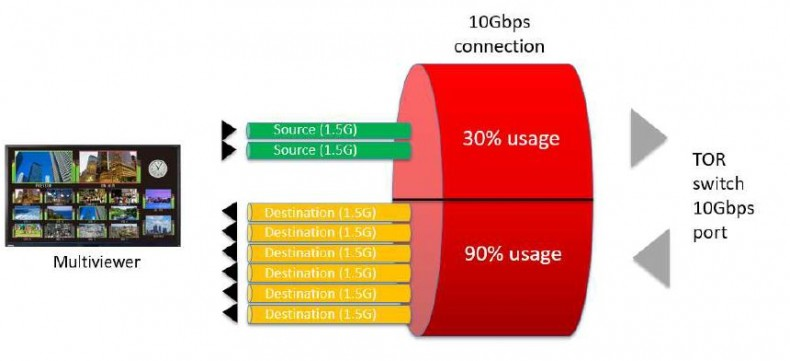 Figure 7: Other equipment using the most of only one direction of the 10GE I/O ports. Click to enlarge.