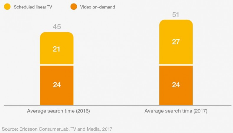 Discovering desired video content is increasingly difficult. Ericsson ConsumerLab more recent study shows a viewer may spend as much as 51 minutes per day just looking for something to watch. Image: Ericsson ConsumerLab, TV and Media, 2017.