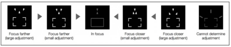 Figure 9: Canon Dual Pixel system provides additional support when focusing manually