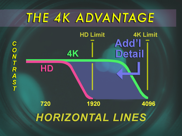 Two curves plot the contrast of HD and 4K-resolution images versus detail fineness. At 1920, HD's fine detail is maximized, but the lower contrast approaching the cutoff point reduces the perceived sharpness. Shooting at 8K and 12K resolutions for lower resolution  release would see an analogous result; the outputted program at 4K, say, would not see the expected lowering of contrast approaching 4096, and thus greater fineness.