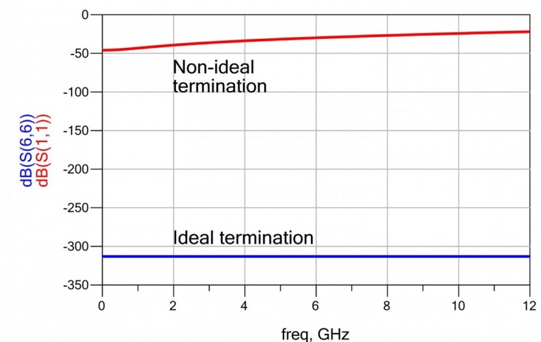 Figure 2: Return loss plot for the terminated port