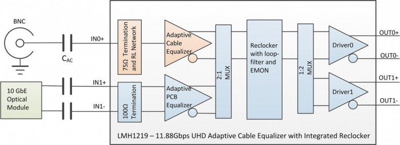 Figure 9: New 11.88 Gbps UHD video IC simplifies return loss design