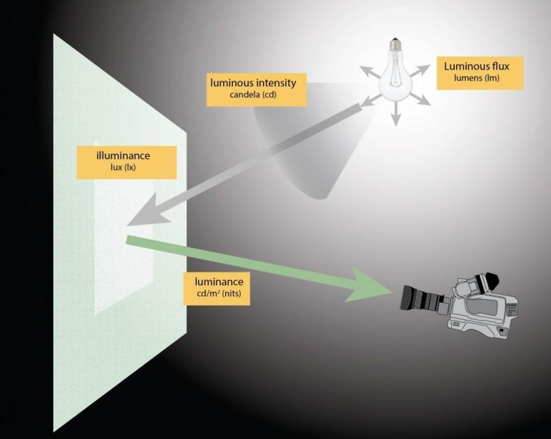 the basic measurement of light