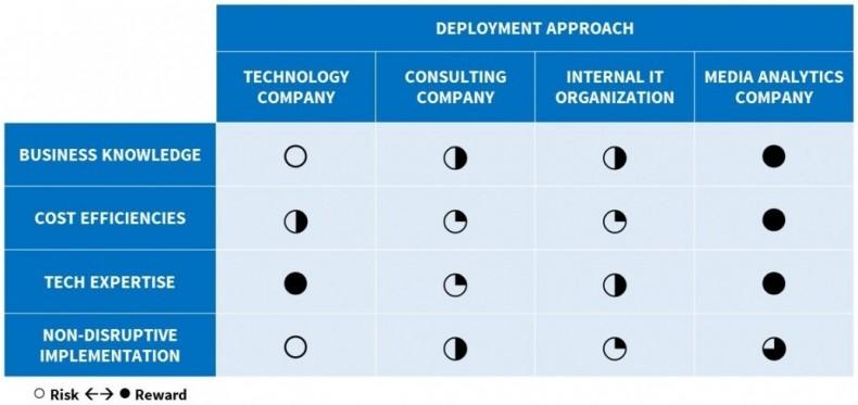 Deployment considerations.