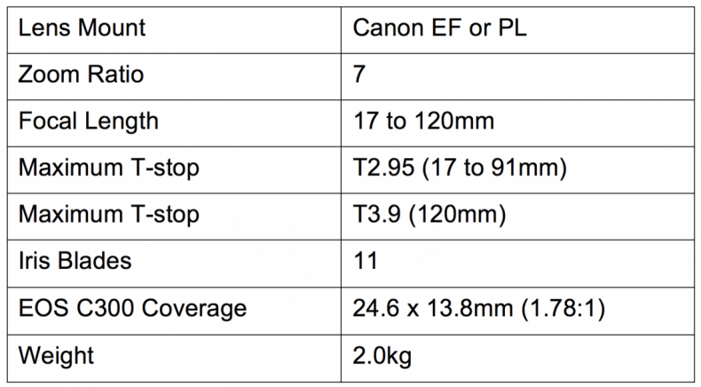 Figure 4: Specifications for Canon Cine-zoom lens