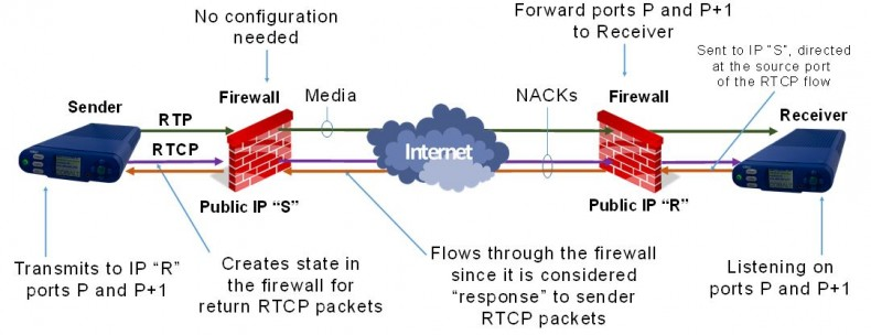 Figure 1: Flow from the sender to UDP port P+1 establishes state in the firewalls along the path.