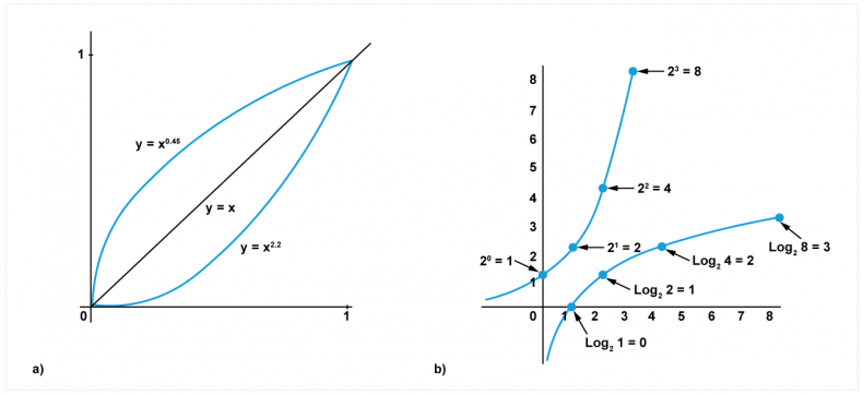 Fig.2 - A power function in which gamma has a value of 2.2 is shown at a) to have a steadily increasing slope. The reciprocal of 2.2 is about 0.45, and a curve with gamma of 0.45 is also shown. These two transfer functions in series cancel one another out to give y = x.  An exponent function is shown in b). This too is non-linear and can be reversed by a logarithmic function as shown.