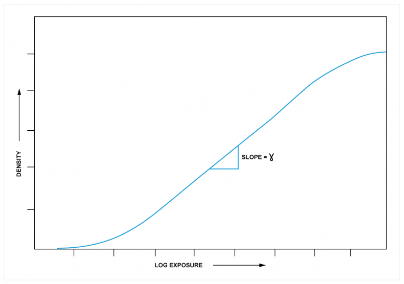 Fig.1 - A representative transfer function of photographic emulsion is shown. As density is a logarithmic parameter, density against log. of exposure has a log/log scale. The center of the slope is a straight line proportional to gamma.