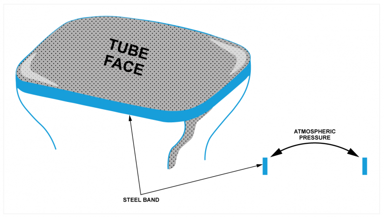 Fig.2 - A domed surface can withstand pressure if a band under tension is placed around the perimeter.