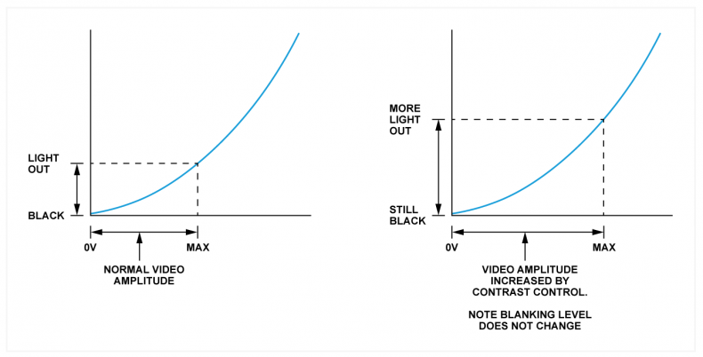 Fig.3 - The so-called brightness control has only one correct setting at which the black level is correct. Brightness is then increased advancing the contrast control.