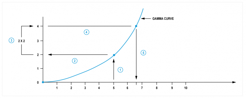 Fig.1 - Addition with non-linear signals simply doesn't give the expected result. Here, 5 + 5 after gamma becomes 6.7.