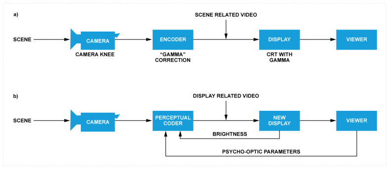 Fig.1a) In legacy television, the transmitted signal is scene related, meaning that it is a result of what the camera saw, how the camera dealt with the image, and what gamma correction was applied.  Fig.1b) Optimal video encoding requires the viewing conditions to be known. The brightness the display can deliver affects that. In display related systems the display characteristics determine the encoding.