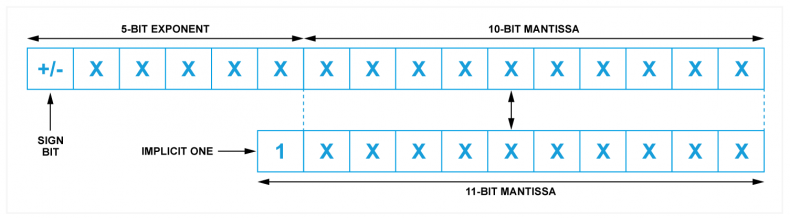Fig.3 - 16-bit floating point has a sign bit, a five-bit exponent and a ten-bit mantissa. However, there is an implicit one that is not recorded o the mantissa has 11-bit accuracy.