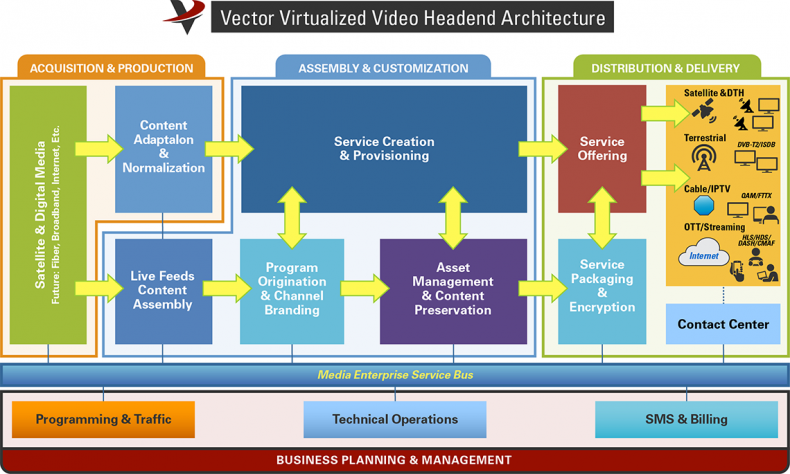 Globecomm's Vector uses virtual microservices for encoding, transcoding, multiplexing, compression, post-production processing and output format management.