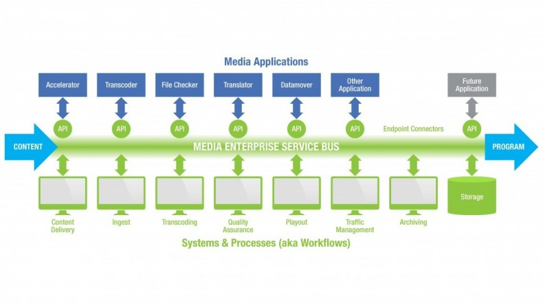 Figure 1. The ideal media ESB has media apps residing as backend resources to service the fronted systems and processes.