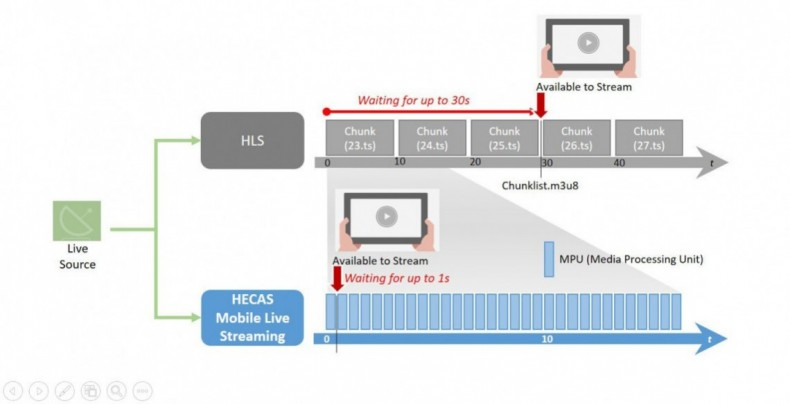The HECAS implementation of MPEG Media Transport (MMT) can result in reduction in streaming latency less than 3 seconds.