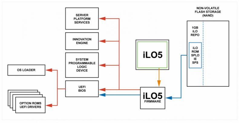 Fig 1 – iLO checks all peripheral devices including the UEFI and BIOS before loading the operating system. As well as providing better monitoring and control for maintenance, security is significantly improved.