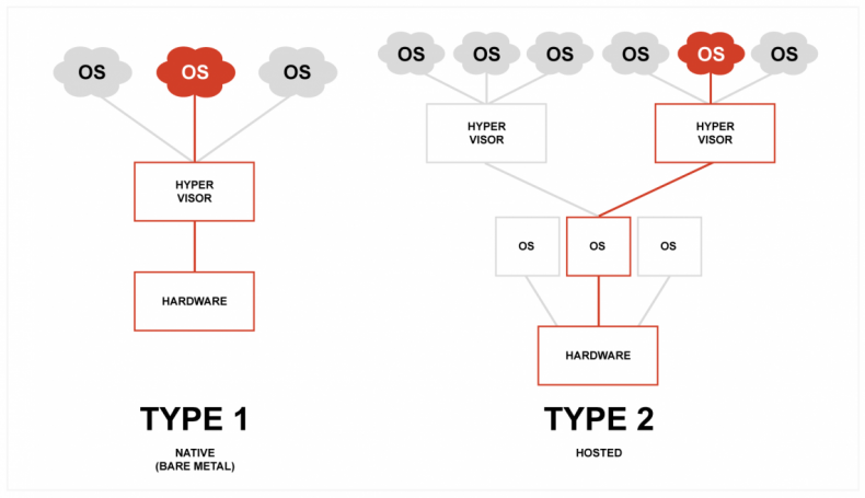 Fig 1 – two types of virtualization are available. The hypervisor can either run on the bare-metal server, or on an existing OS.