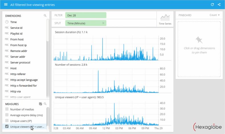 Analytics screen from Hexaglobe.