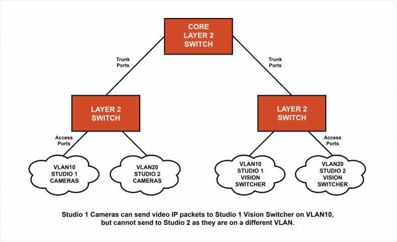 Logical separation of VLANs between ports on a physical switch. Click to enlarge.