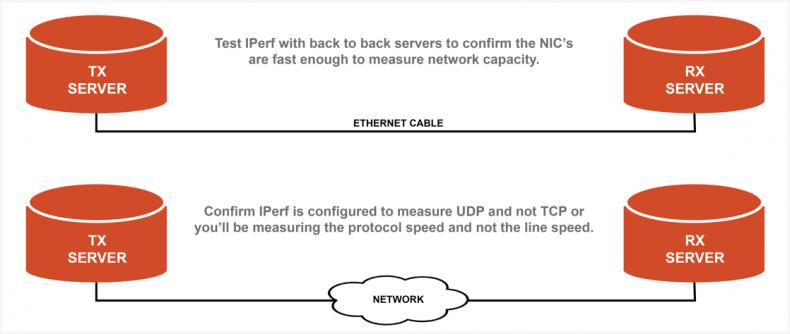 IPerf line speed testing.