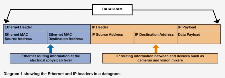 IP Datagram wrapped in an Ethernet packet showing IP routing source and destination addresses.