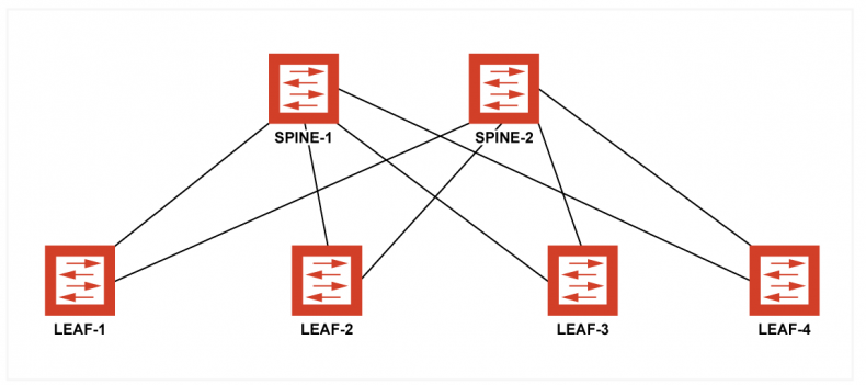 Figure 2 – Leaf-spine switching topology provides both resilience and scalability. Each device, such as cameras, microphones, and sound consoles are attached to one of the leaf's and the connection to the spine facilitates routing to other leafs. To maintain the optimum network design, each studio should have its own leaf. For example, if studio-1 used LEAF-1 then all the cameras, the production switcher and multiviewer for studio-1 would share the same non-blocking switch, this would reduce the overall network traffic but still provide the option of routing the devices to other studios.