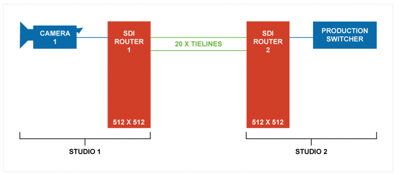 Figure 1 – Expanding SDI routers is deceptively difficult. Not only do we have to embark on massive infrastructure costs when expansion is required, but we inadvertently create signal blocking. This diagram shows how the tie-lines limit input and output connectivity. If all the tie-lines are being used, it would be very difficult to route camera-1 from studio-1 to the production switcher in studio-2.