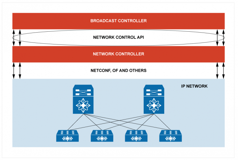 Figure 2 – IS-06 provides an API interface (Network Control API) to give a common interface for the SDN and removes the low-level information to simplify the operation.