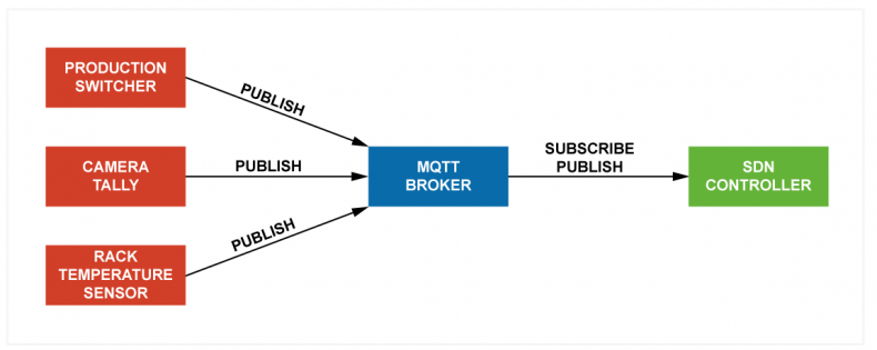 Figure 1 – IS-06 adopts LLDP to allow every connected device to periodically advertise its parameters. The MQTT (Message Queueing Telemetry Transport) protocol is used by LLDP transports the relevant messages to the software manager, in this case the SDN.