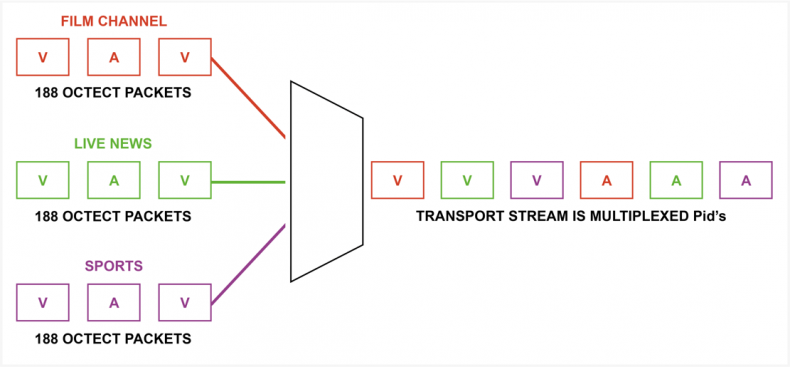 Diagram 1 – Video, audio, and meta-data essence files are divided into 188 octet chunks and multiplexed together to form a single transport stream for broadcast.