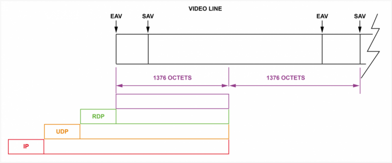 Diagram 1 – For ST2022-6, the SDI stream is split into 1376 octet packets, then encapsulated by an RDP packet, then UDP packet, and finally an IP packet. This process continues for the duration of the SDI stream at 1376 octet intervals.