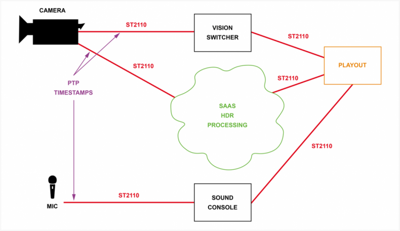 Diagram 2 – For ST2110, video, audio, and meta-data is stamped with a unique PTP timestamp referenced to the Epoch allowing essence streams to be processed independently of each other regardless of where they were handled.