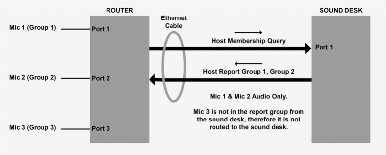 Diagram showing sound desk opting into microphone multicasts