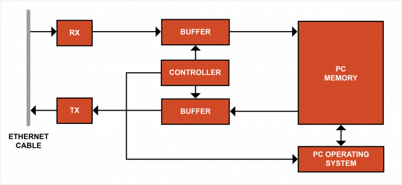Diagram 2 – The PC's network interface card causes IP packet jitter due to its use of buffers.