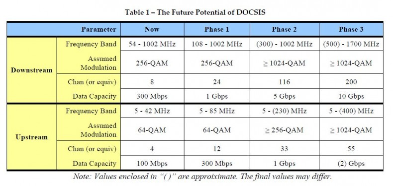 DOCSIS 3.1 key evolutionally performance parameter goals.  Source: Intel: Mission is Possible: An Evolutionary Approach to Gigabit-Class DOCSIS.