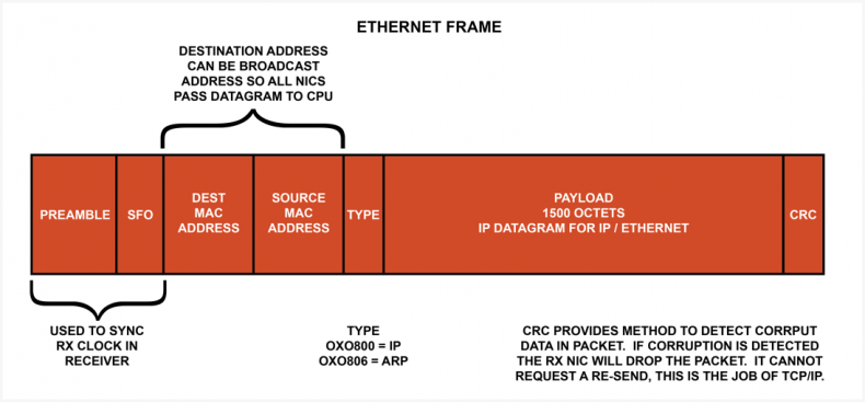 Ethernet packet has overhead from header and CRC reducing data throughput.