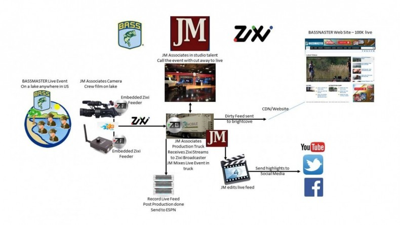 Signal flow block diagram of video path JM Associates used to produce live coverage of a BASSMASTERS fishing tournament.