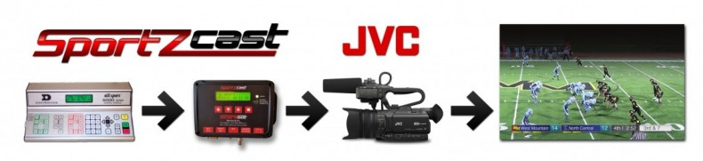 JVC Offers Sports Production System With GY-HM200SPCamcorder And Scorebot Scoreboard Interface,<br />