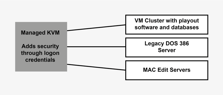 Diagram showing how managed KVM can control diverse IT and Broadcast equipment.