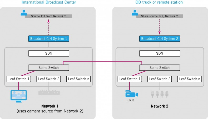 Figure 2 - Connectivity between an International Broadcast Center and an Outside Broadcast Truck.